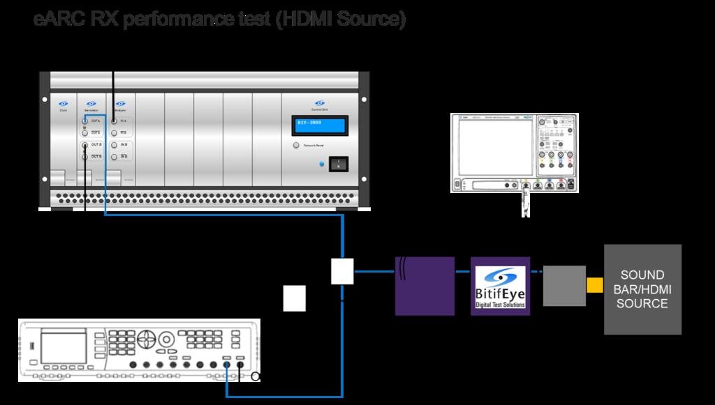 Protocol Generators and Analyzers – BitifEye Digital Test Solutions
